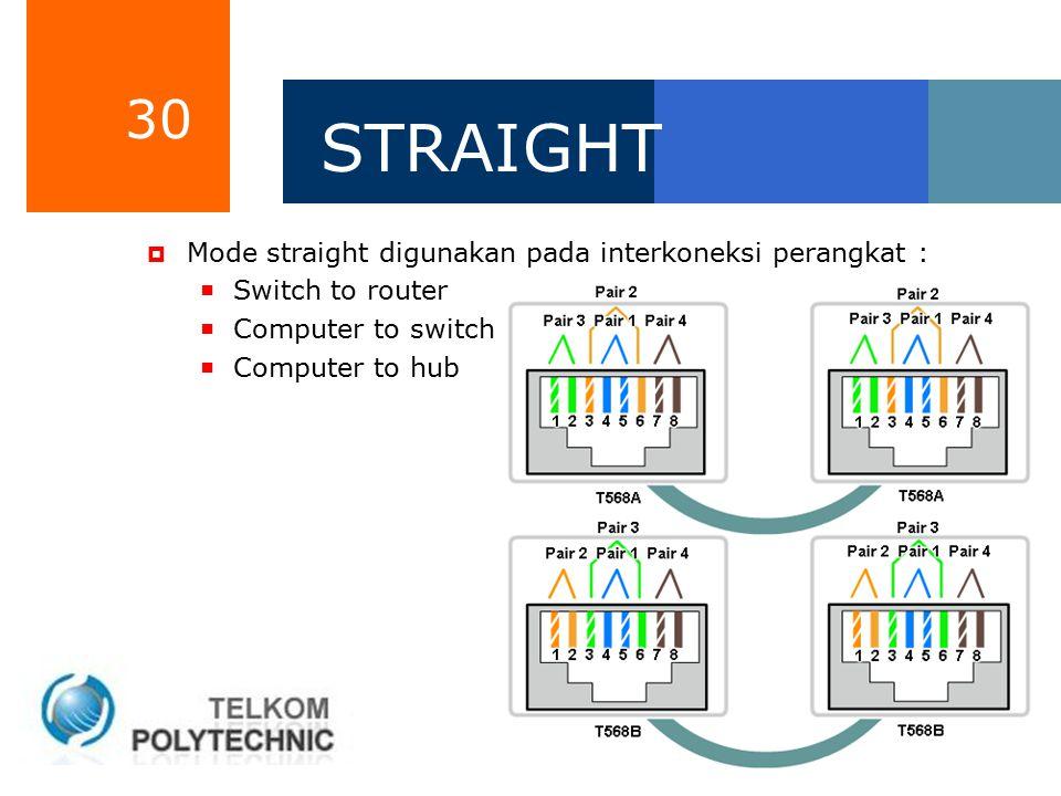 STRAIGHT Mode straight digunakan pada interkoneksi perangkat :