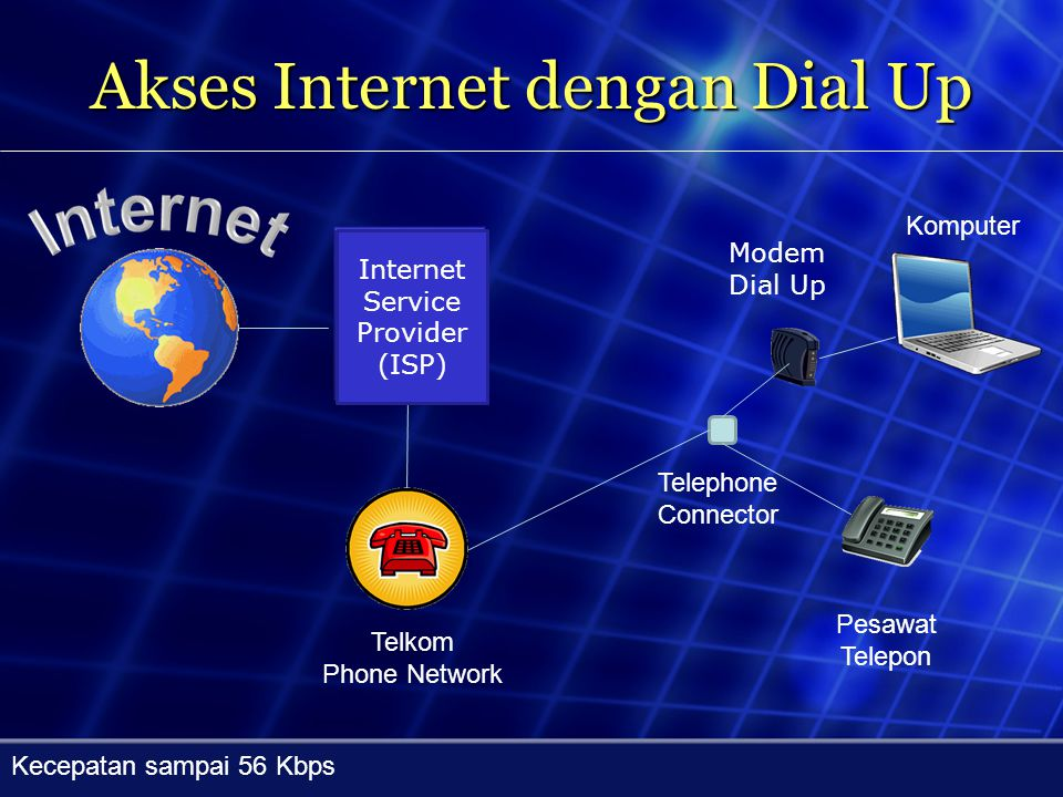 Akses Internet dengan Dial Up