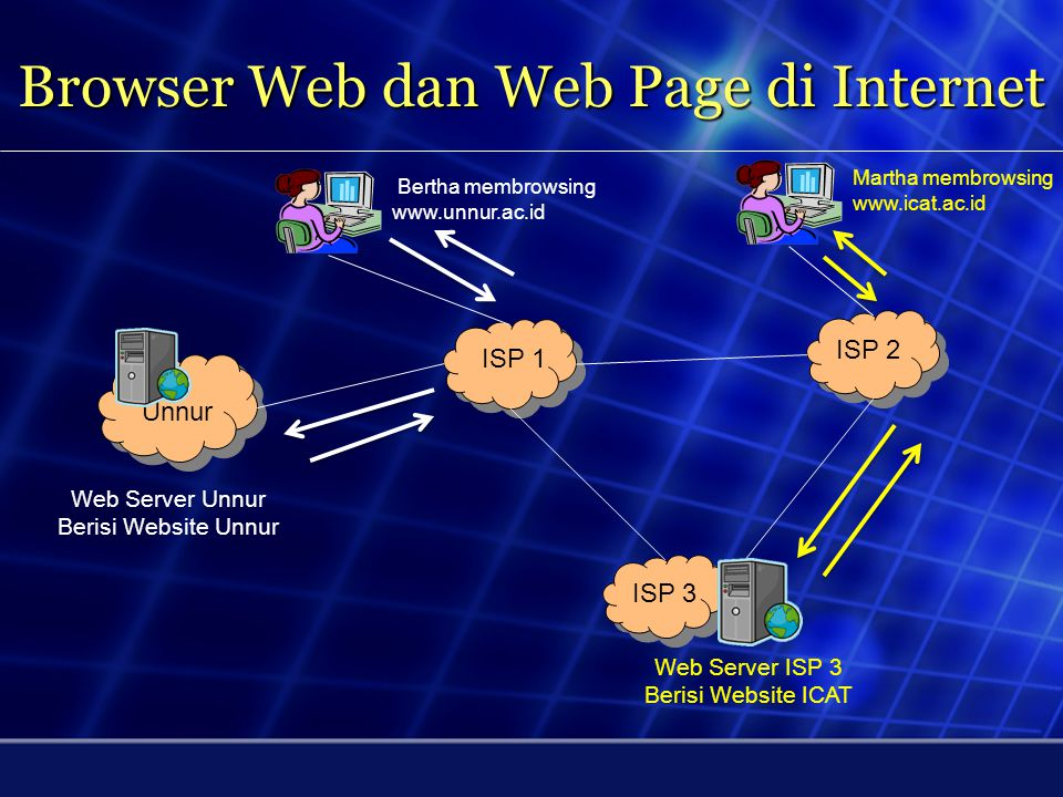 Browser Web dan Web Page di Internet