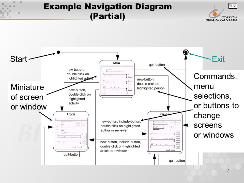 Example Navigation Diagram (Partial)