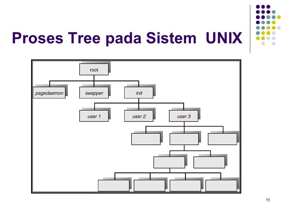 Proses Tree pada Sistem UNIX