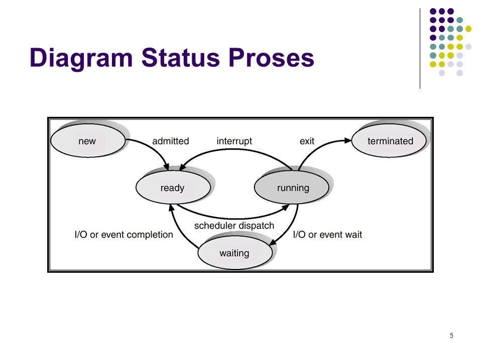 Diagram Status Proses