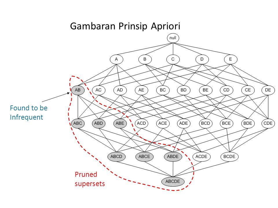 Gambaran Prinsip Apriori