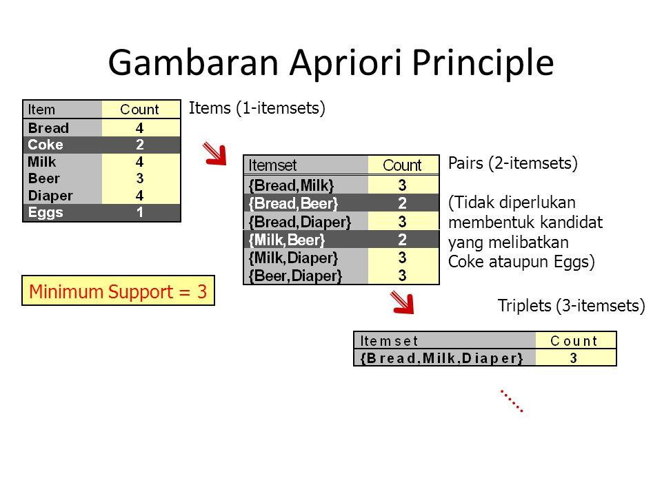 Gambaran Apriori Principle