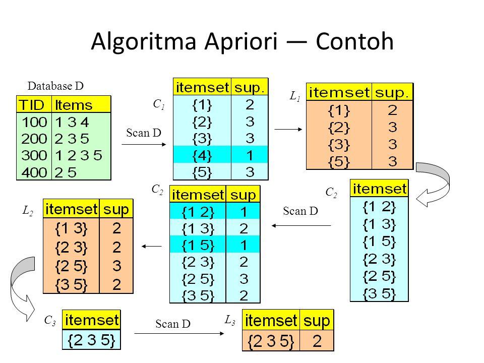 Algoritma Apriori — Contoh