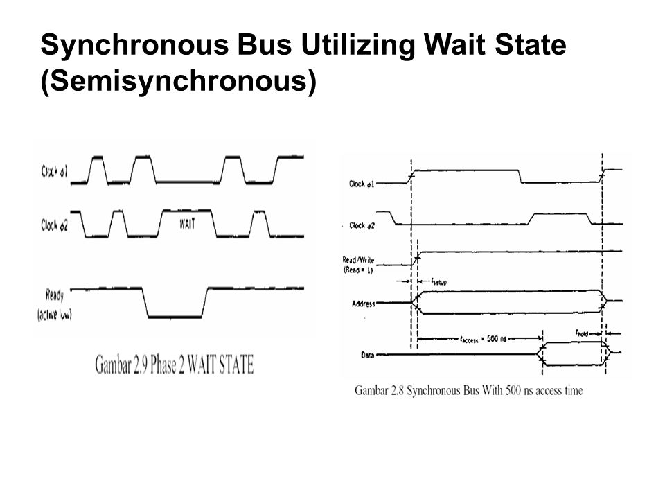 Synchronous Bus Utilizing Wait State (Semisynchronous)
