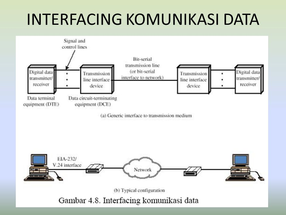 INTERFACING KOMUNIKASI DATA