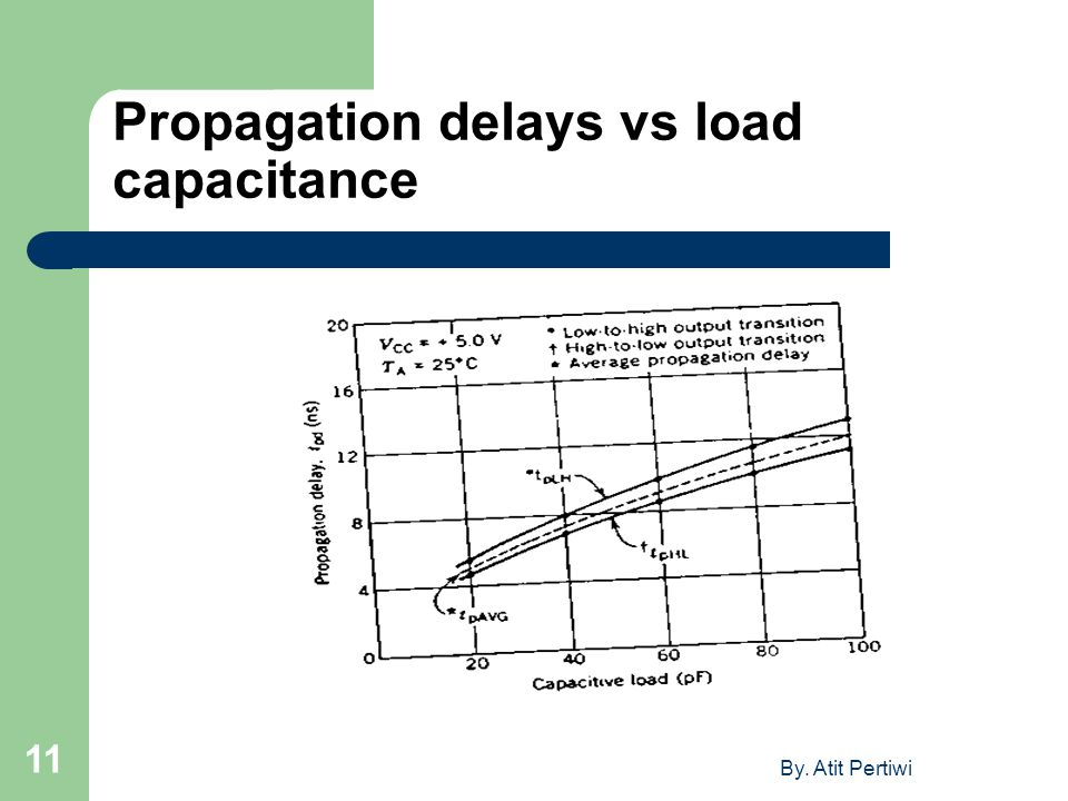 Propagation delays vs load capacitance