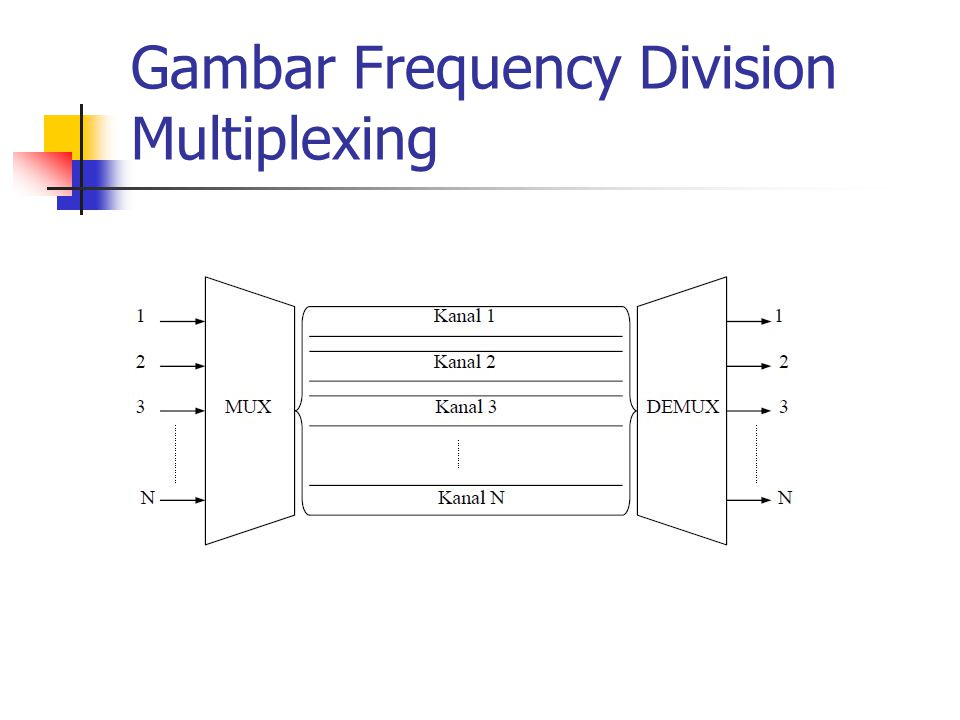 Gambar Frequency Division Multiplexing