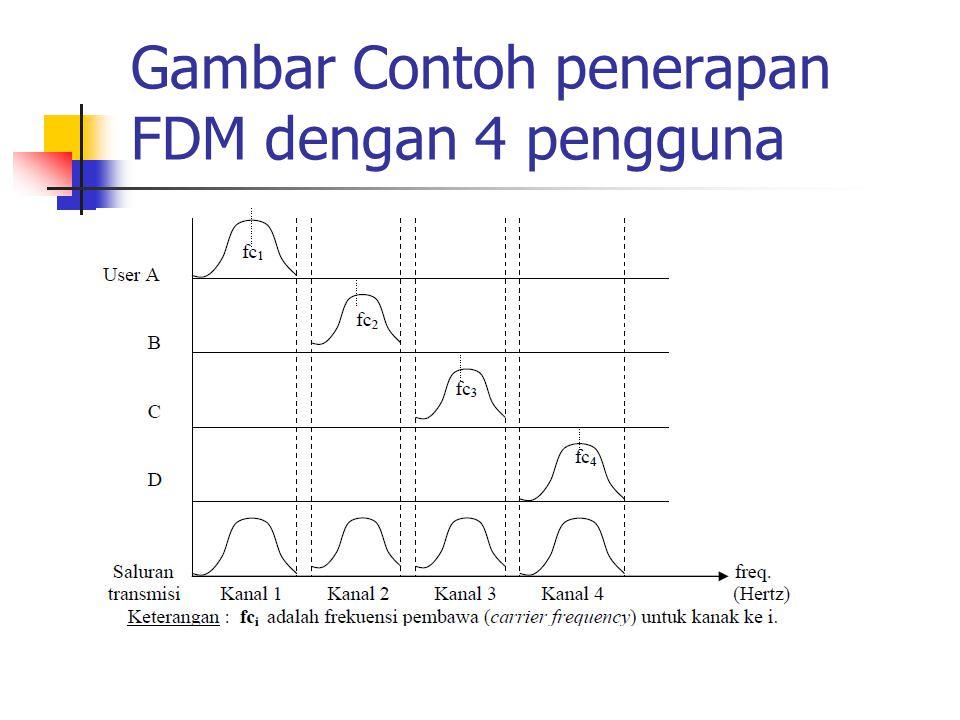 Gambar Contoh penerapan FDM dengan 4 pengguna