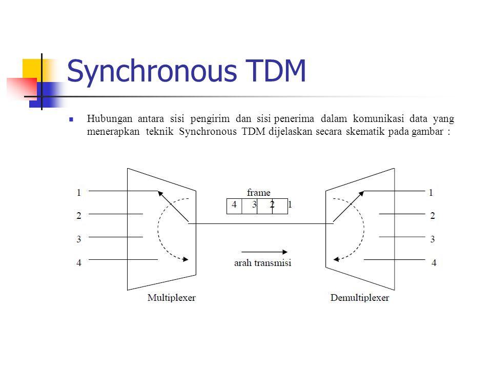 Synchronous TDM