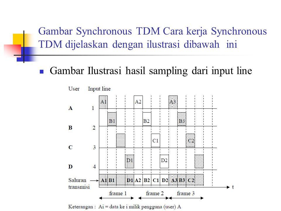 Gambar Synchronous TDM Cara kerja Synchronous TDM dijelaskan dengan ilustrasi dibawah ini
