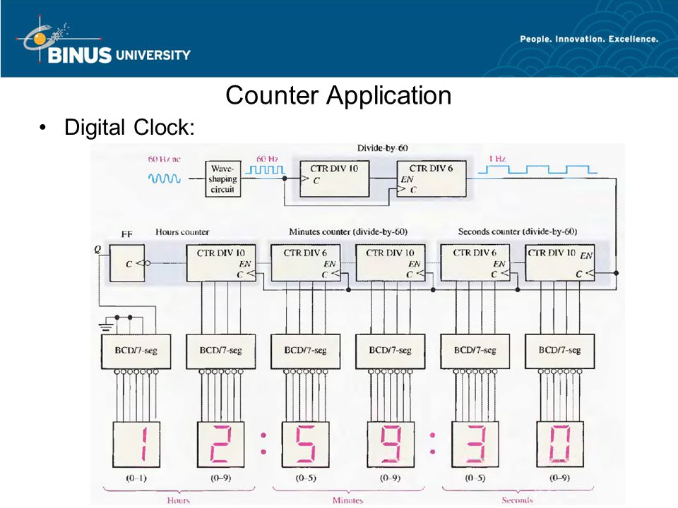 Counter Application Digital Clock: