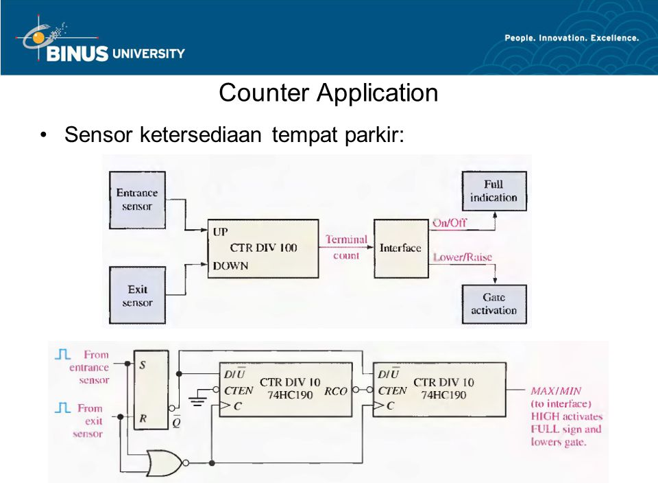 Counter Application Sensor ketersediaan tempat parkir: