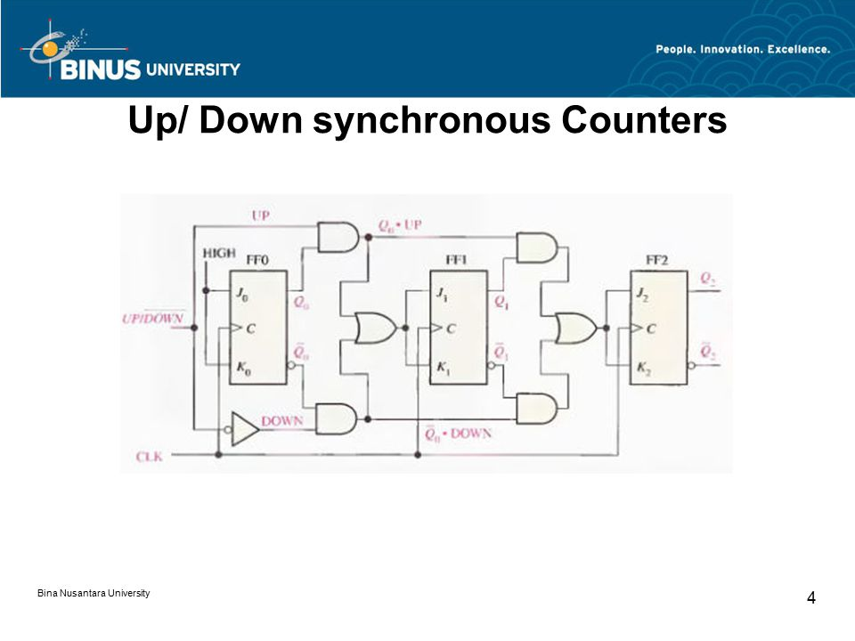 Up/ Down synchronous Counters