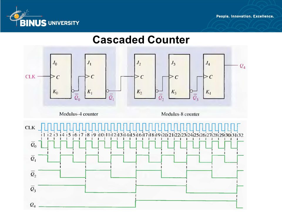 Cascaded Counter