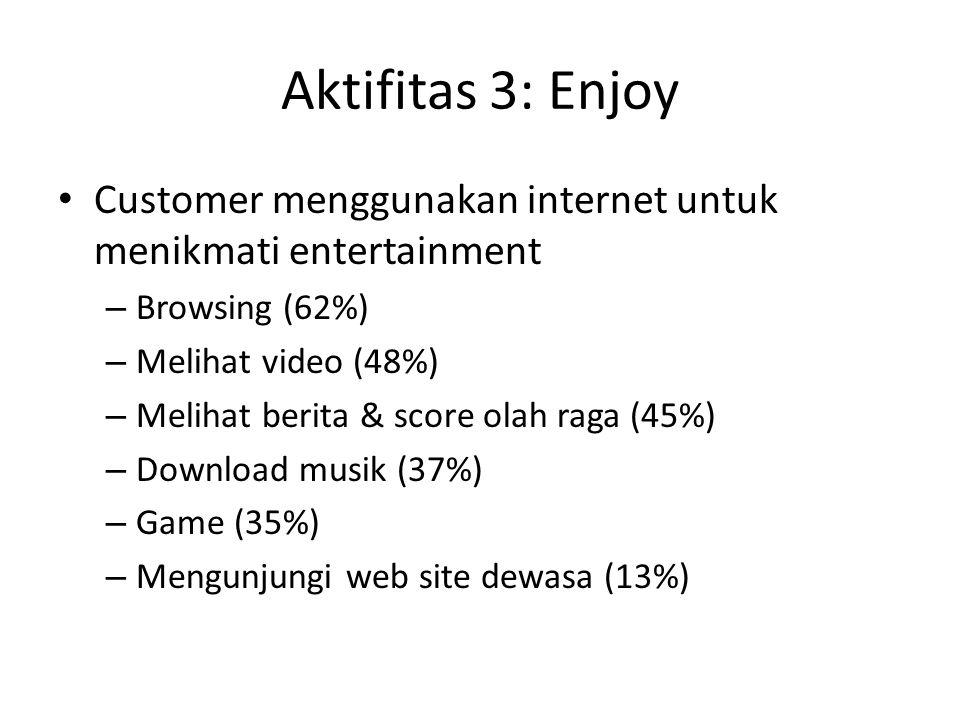 Aktifitas 3: Enjoy Customer menggunakan internet untuk menikmati entertainment. Browsing (62%) Melihat video (48%)