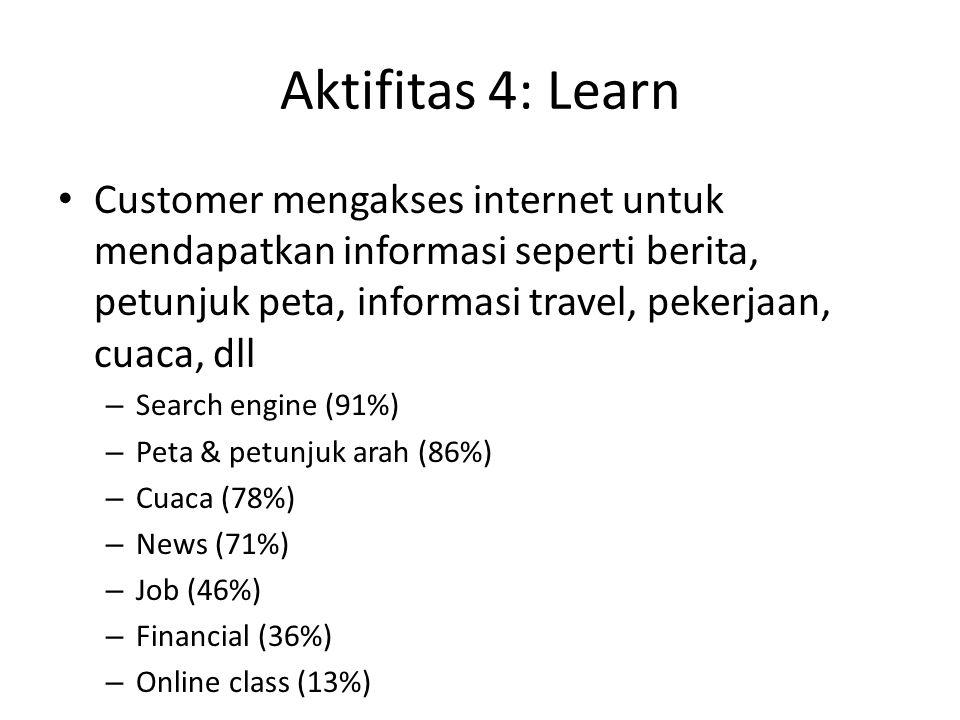 Aktifitas 4: Learn Customer mengakses internet untuk mendapatkan informasi seperti berita, petunjuk peta, informasi travel, pekerjaan, cuaca, dll.