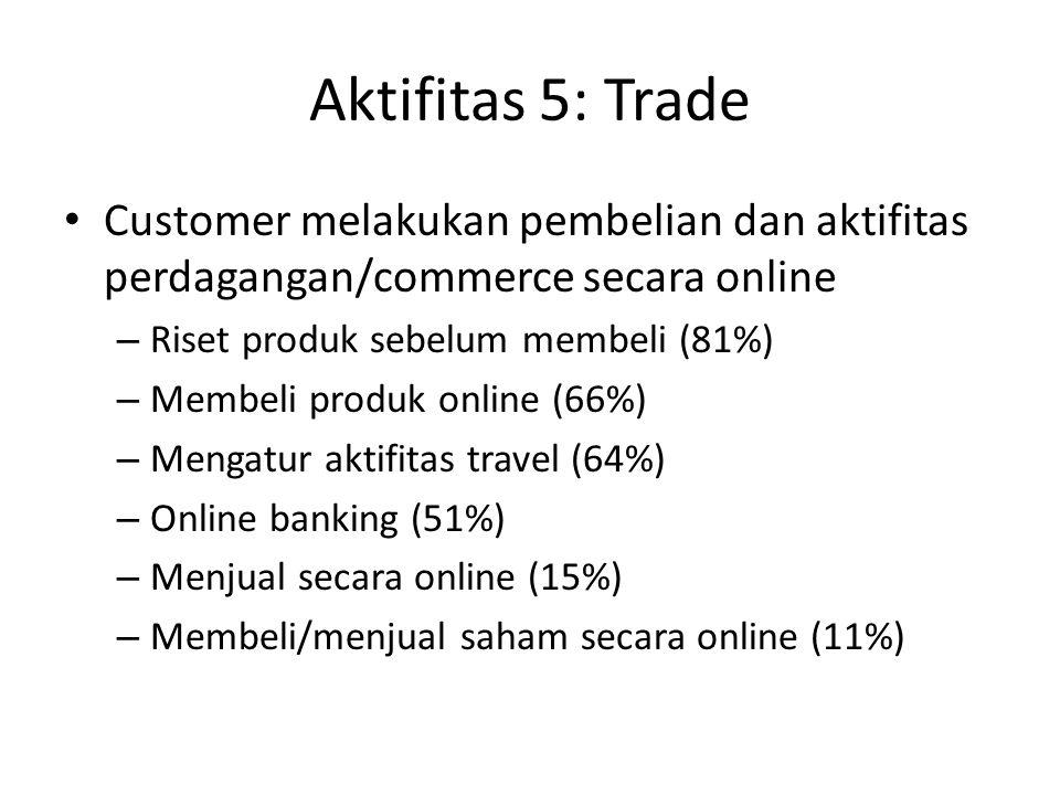 Aktifitas 5: Trade Customer melakukan pembelian dan aktifitas perdagangan/commerce secara online. Riset produk sebelum membeli (81%)