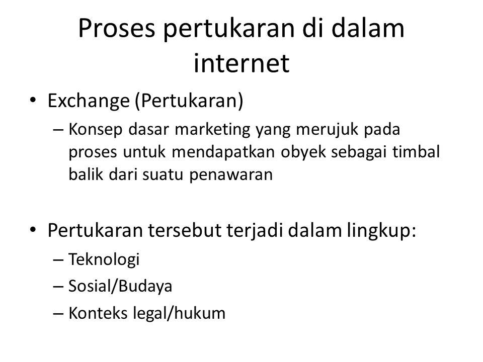 Proses pertukaran di dalam internet