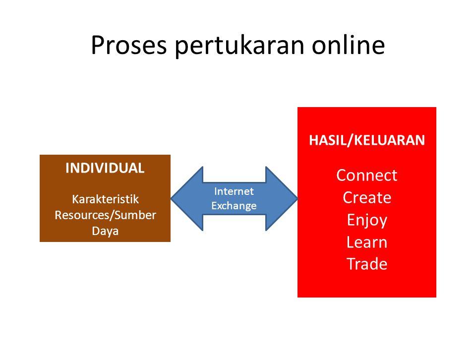 Proses pertukaran online