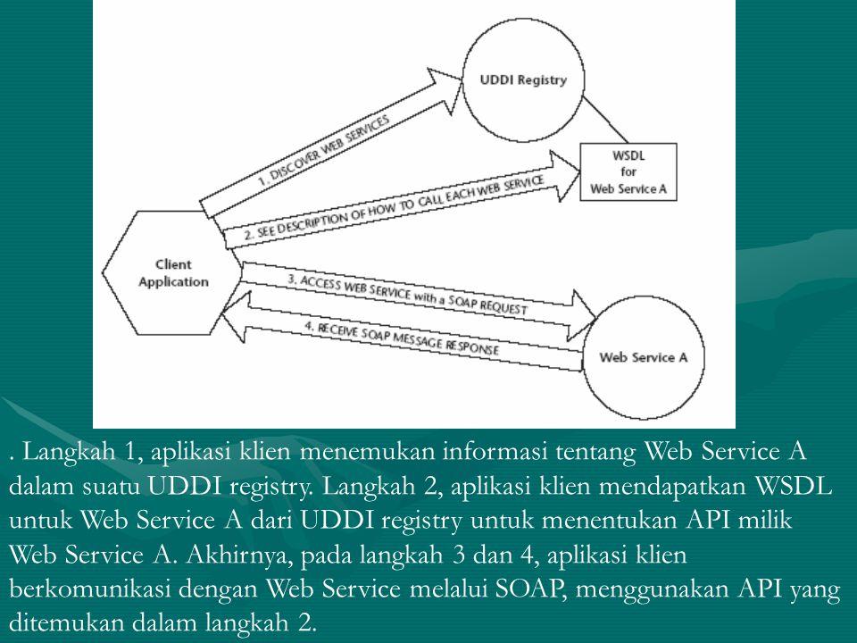 Langkah 1, aplikasi klien menemukan informasi tentang Web Service A dalam suatu UDDI registry.