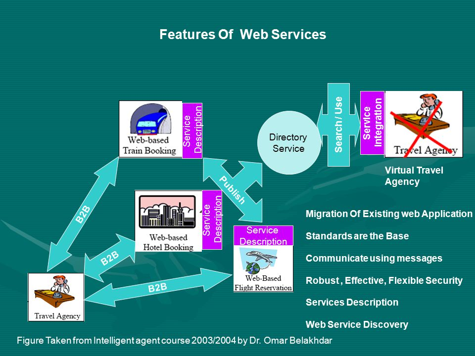 Features Of Web Services