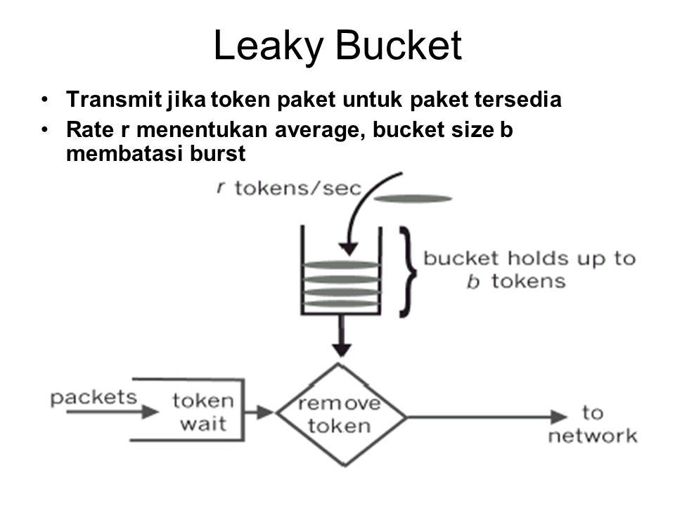 Leaky Bucket Transmit jika token paket untuk paket tersedia