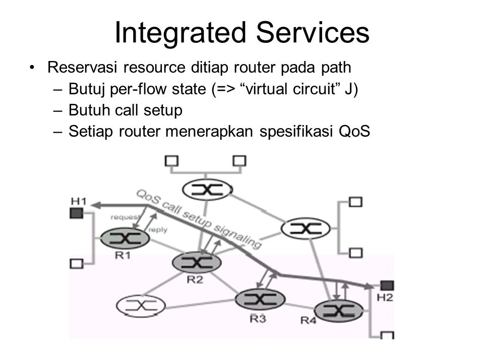 Integrated Services Reservasi resource ditiap router pada path