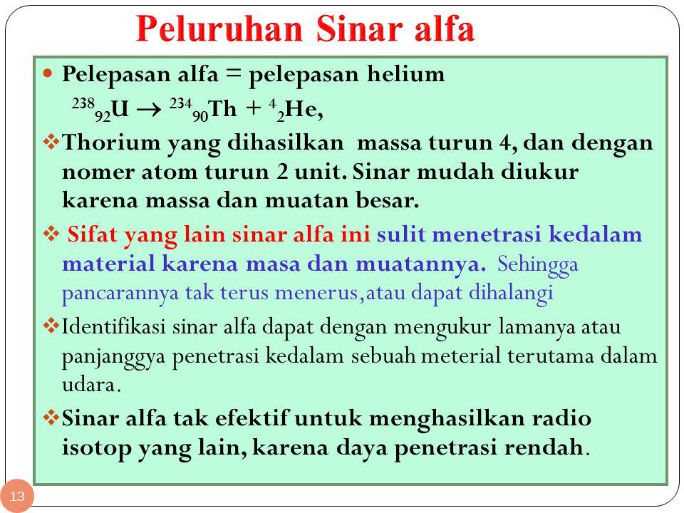 Peluruhan Sinar alfa Pelepasan alfa = pelepasan helium
