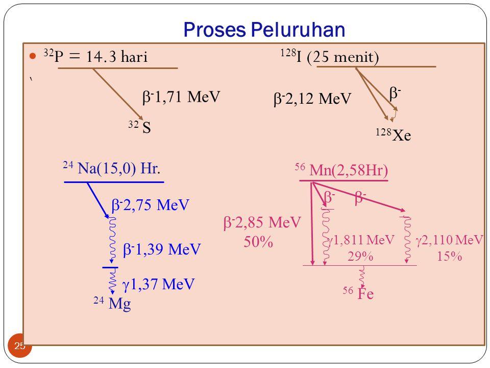 Proses Peluruhan 32P = 14.3 hari 128I (25 menit) ` - -1,71 MeV