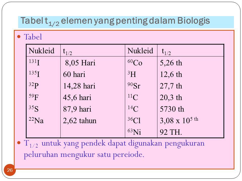 Tabel t1/2 elemen yang penting dalam Biologis