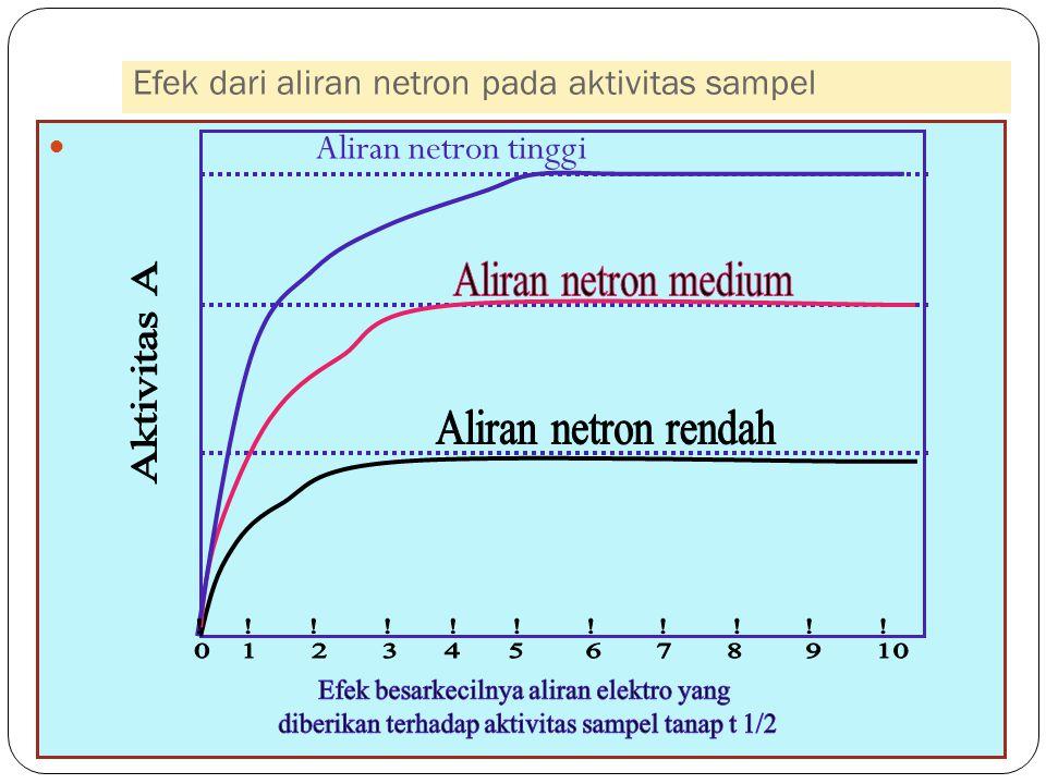 Efek dari aliran netron pada aktivitas sampel