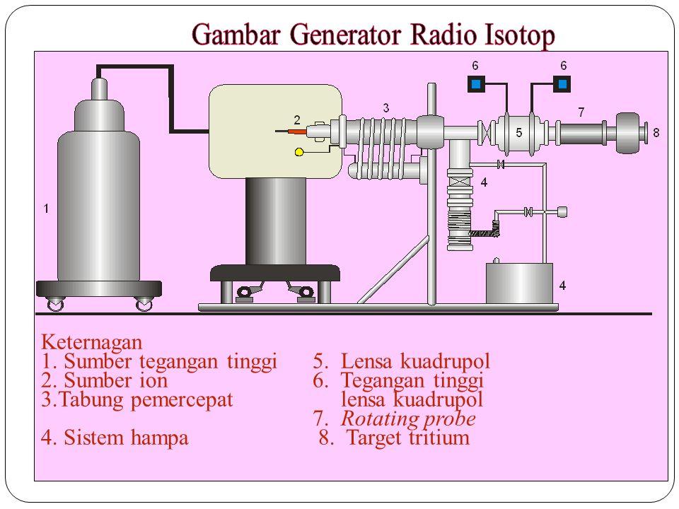 Gambar Generator Radio Isotop
