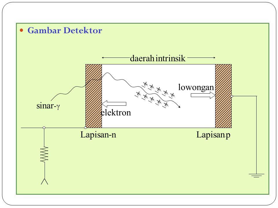 Gambar Detektor lowongan Lapisan-p elektron sinar-γ Lapisan-n