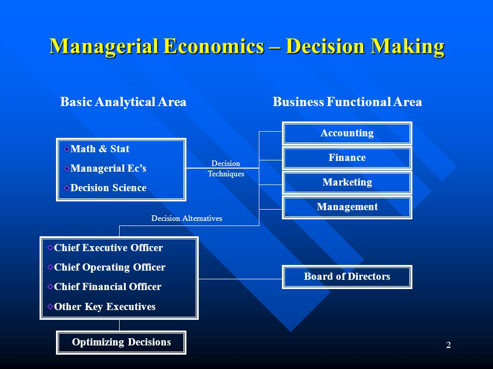 Managerial Economics – Decision Making