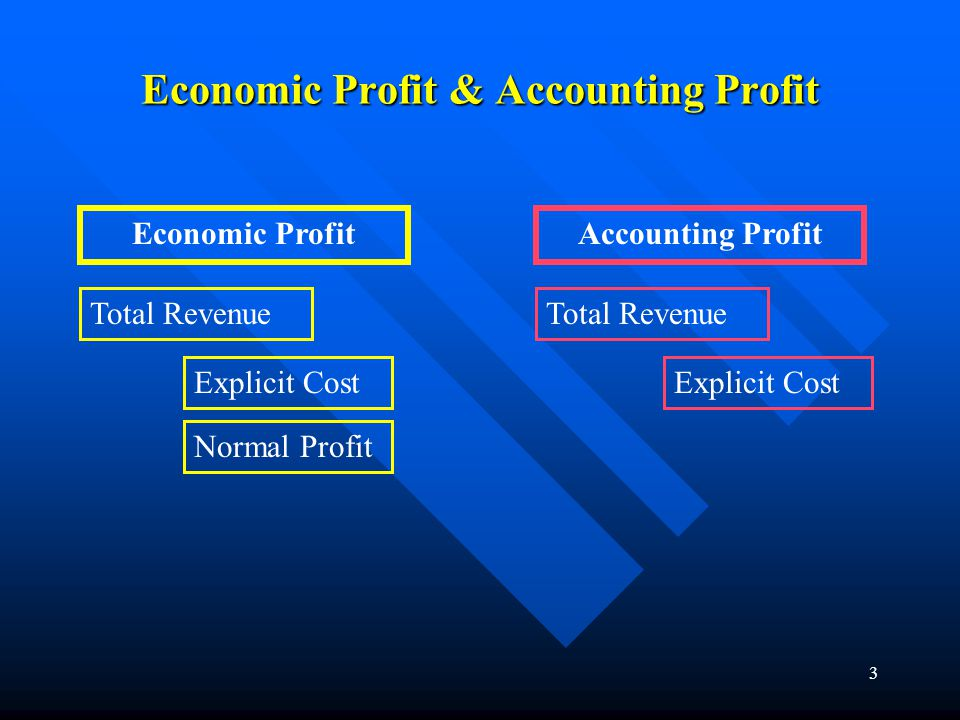 Economic Profit & Accounting Profit