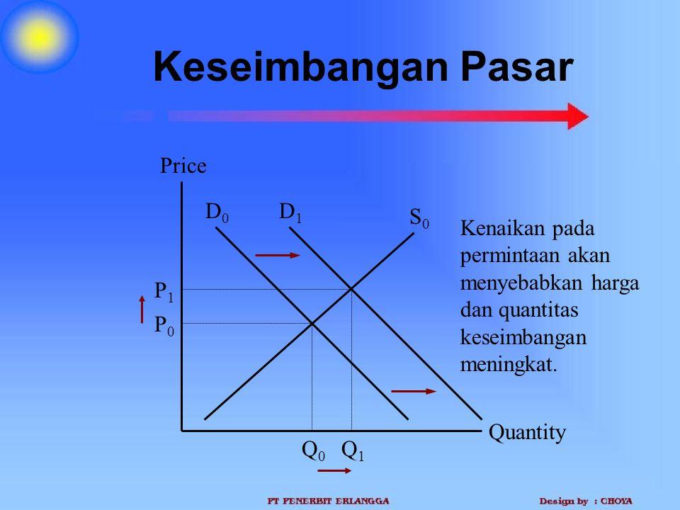 Keseimbangan Pasar Price D0 D1 S0