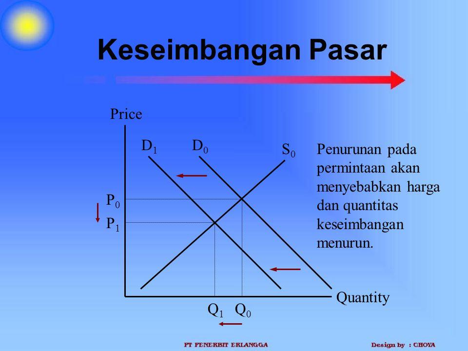 Keseimbangan Pasar Price D1 D0 S0