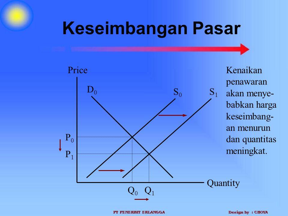 Keseimbangan Pasar Price