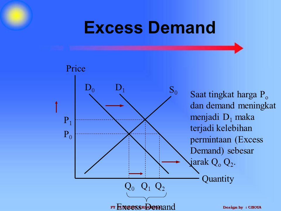 Excess Demand Price D0 D1 S0