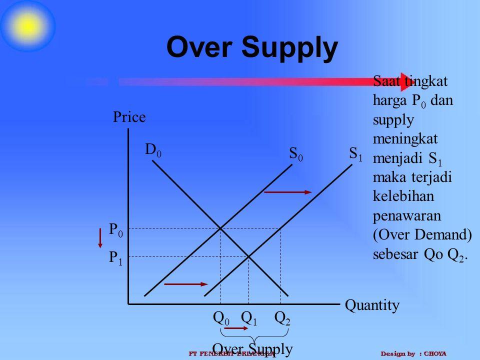 Over Supply Saat tingkat harga P0 dan supply meningkat menjadi S1 maka terjadi kelebihan penawaran (Over Demand) sebesar Qo Q2.