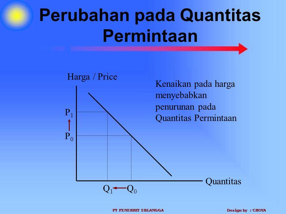 Perubahan pada Quantitas Permintaan