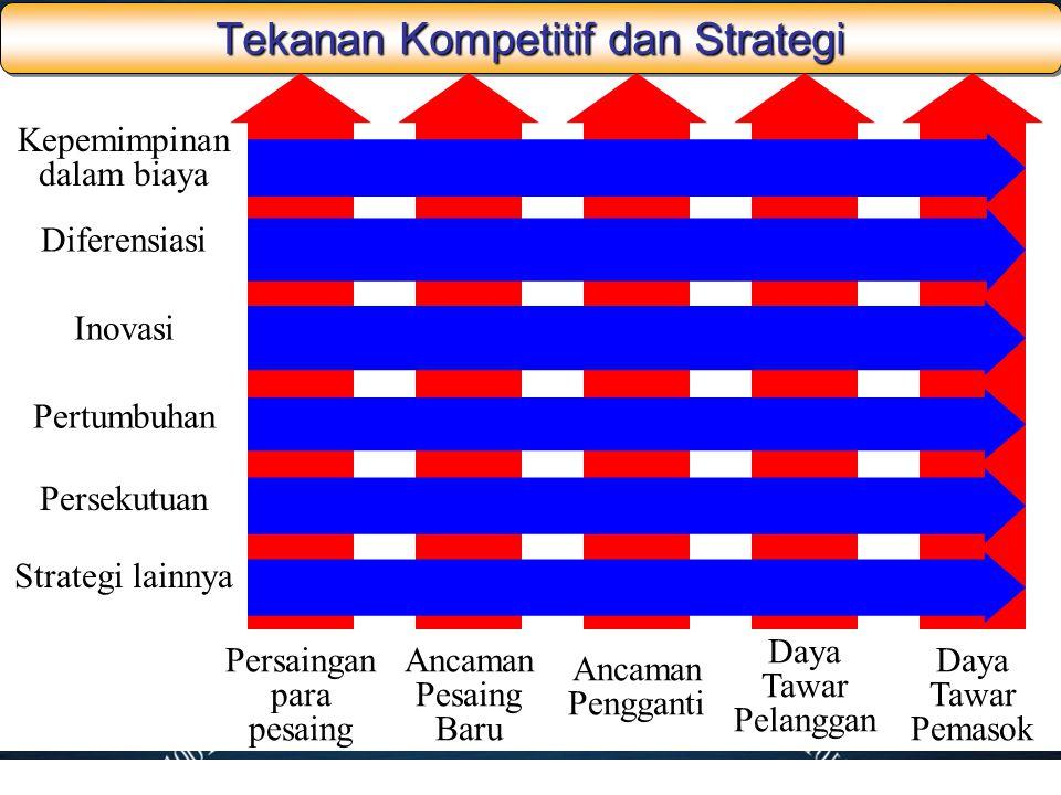 Tekanan Kompetitif dan Strategi