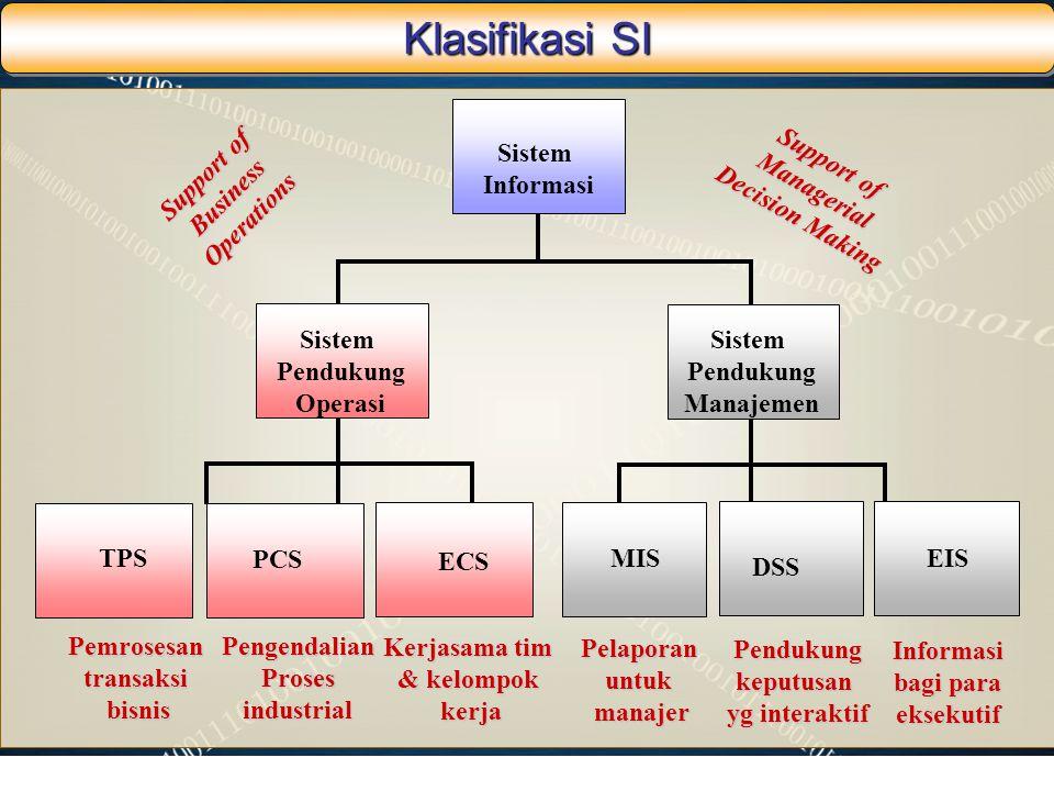 Klasifikasi SI Sistem Informasi Support of Managerial Decision Making