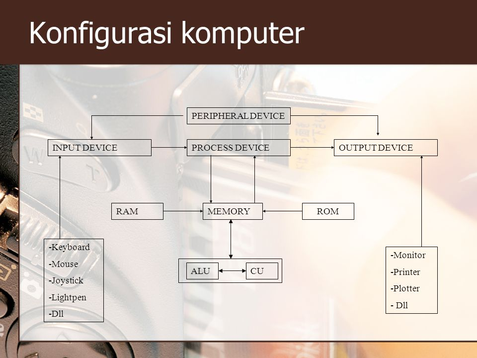 Konfigurasi komputer PERIPHERAL DEVICE OUTPUT DEVICE Keyboard Mouse