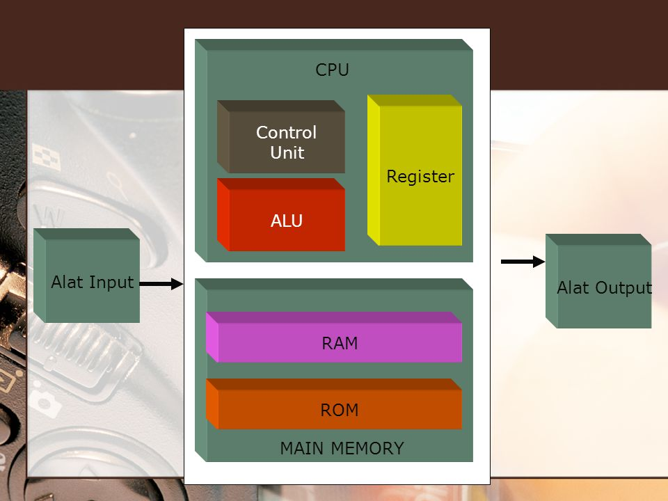 CPU Register Control Unit ALU Alat Input Alat Output RAM ROM MAIN MEMORY
