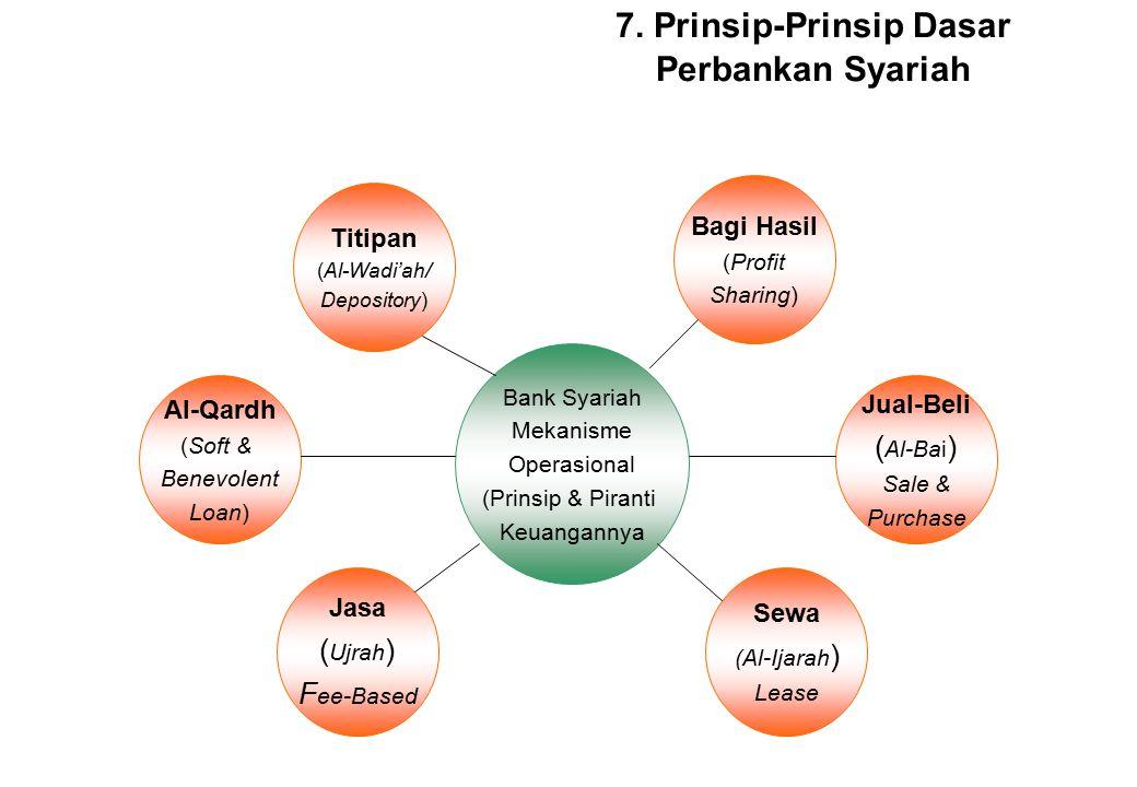7. Prinsip-Prinsip Dasar Perbankan Syariah
