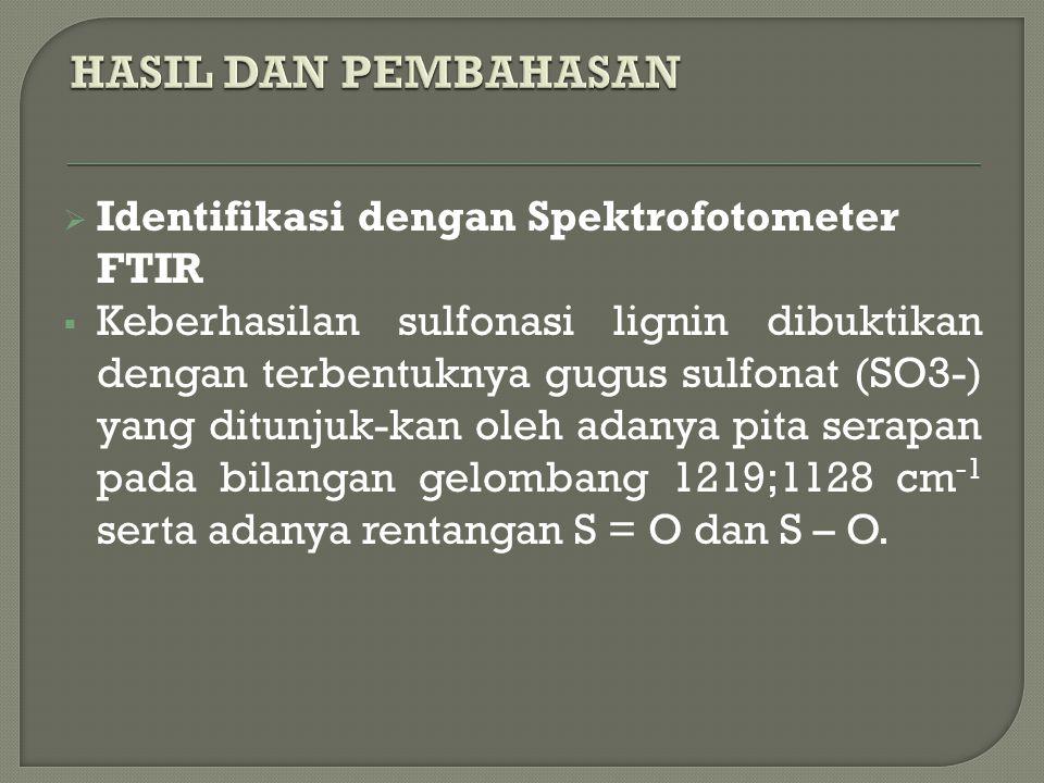 HASIL DAN PEMBAHASAN Identifikasi dengan Spektrofotometer FTIR