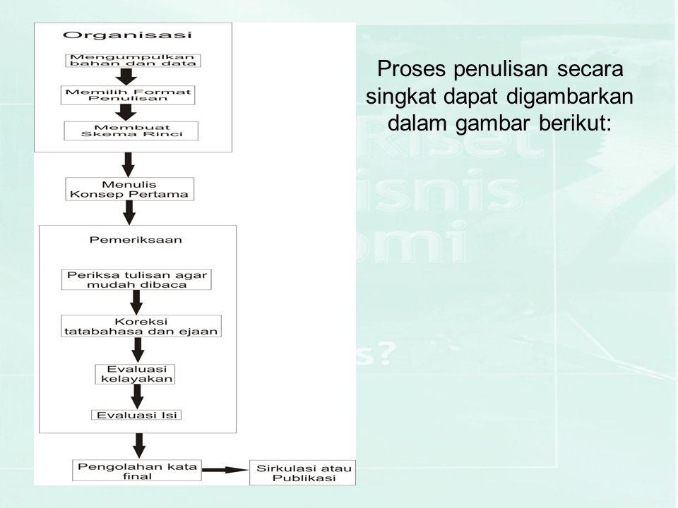 Proses penulisan secara singkat dapat digambarkan dalam gambar berikut: